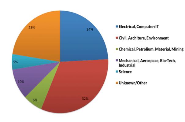 Attendees Chart